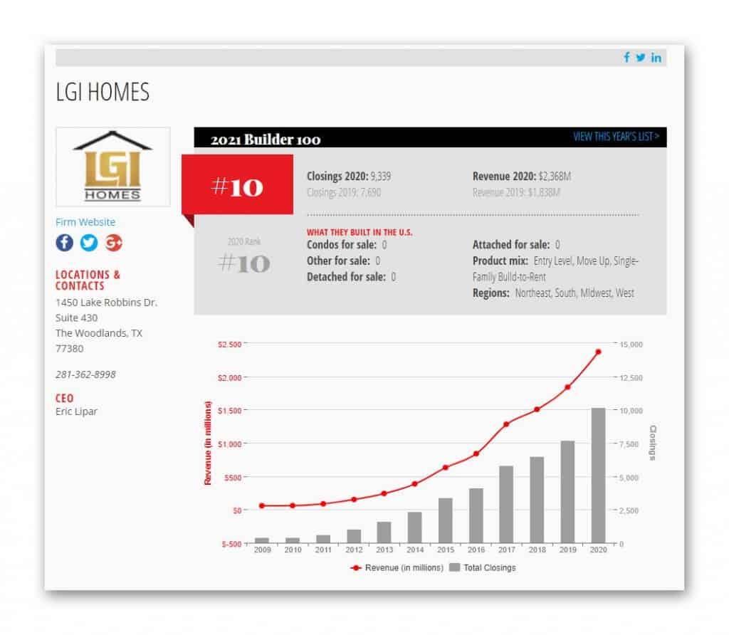 LGI Homes Top Builder