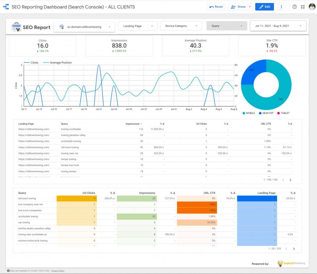 SEO Reporting Dashboard Month 2