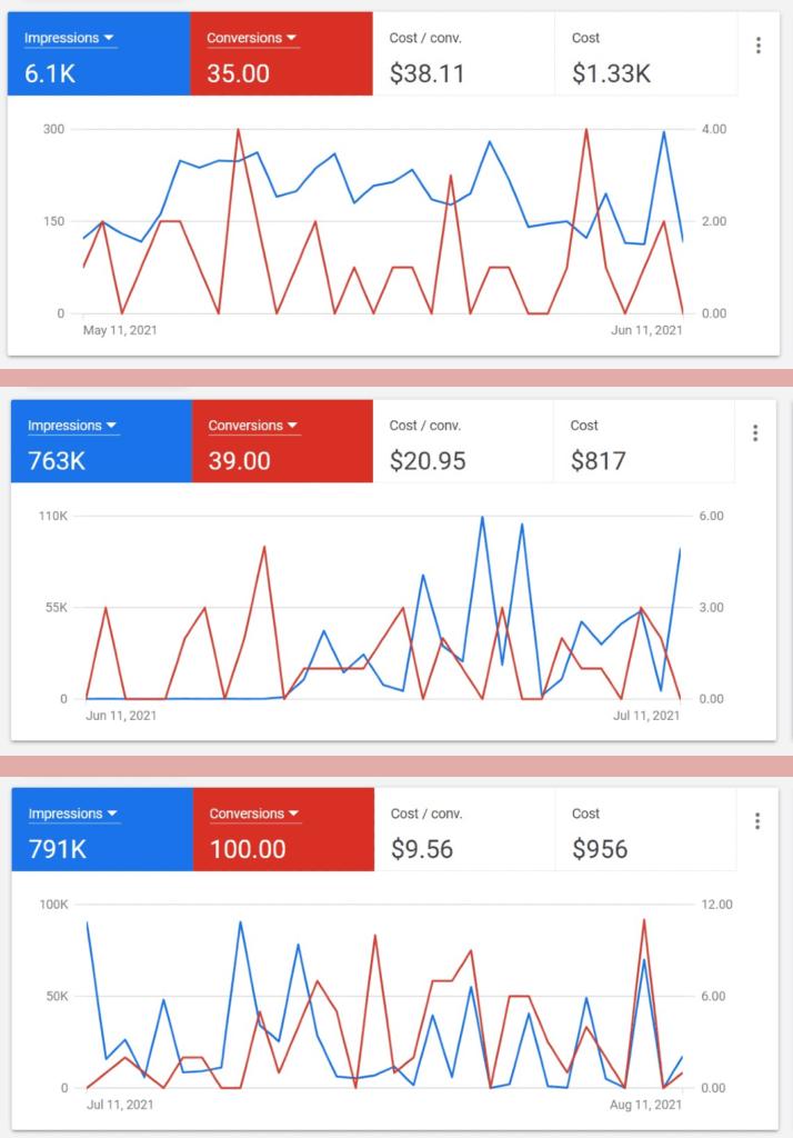 Adwords Comparison charts