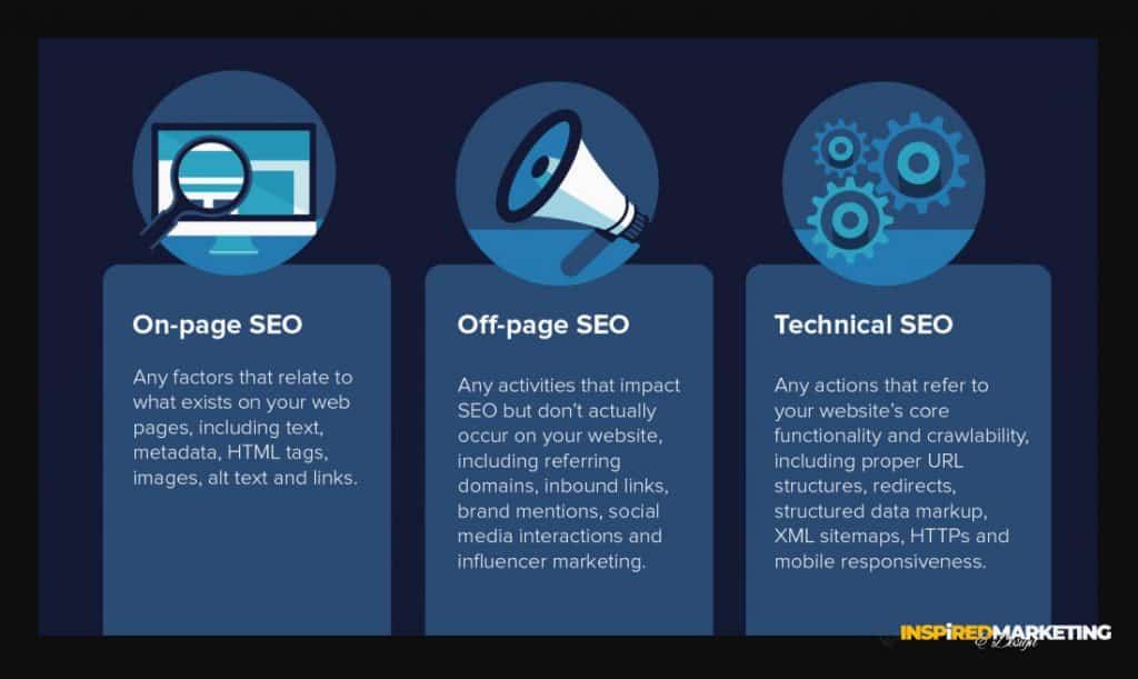 Three main components of SEO