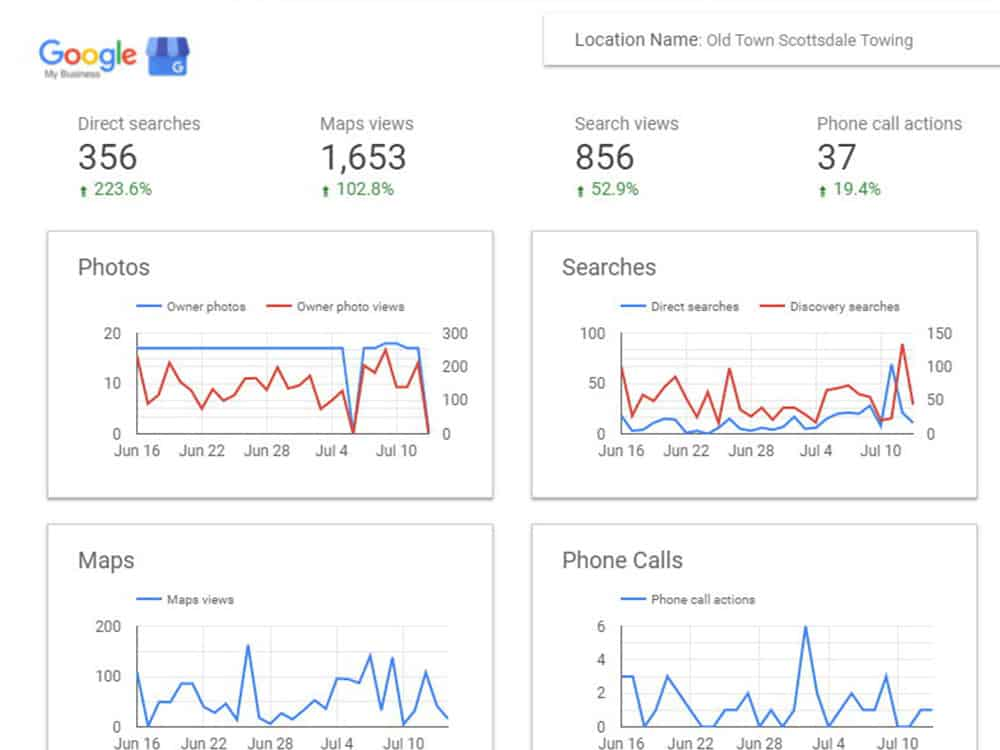 GMB Local Stats From Data Studio
