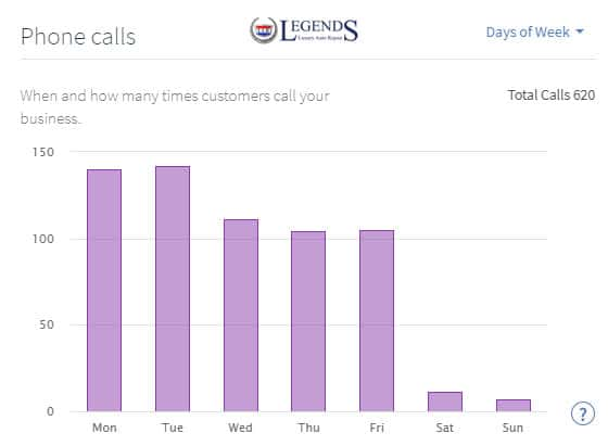 google my business chart showing all phone calls