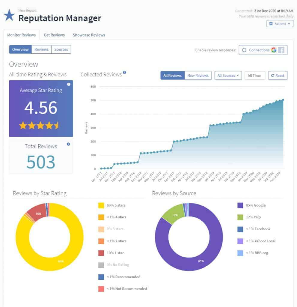 reviews and reputation manager report example