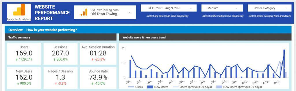 Website Stats Data Studio Month 2
